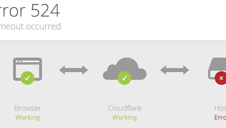 What causes error 524 on Cloudflare